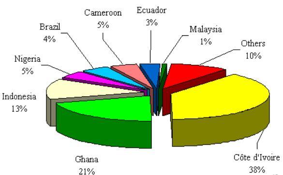produksi biji coklat dunia pada 2005