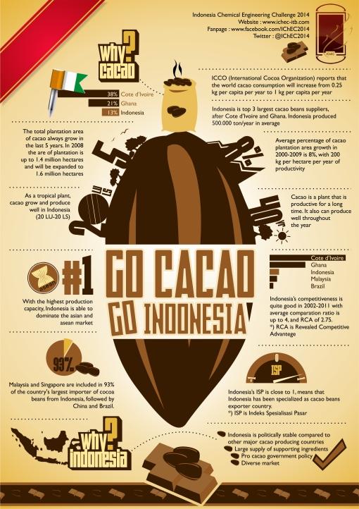 Go Cacao Go Indonesia for IChEC 2014