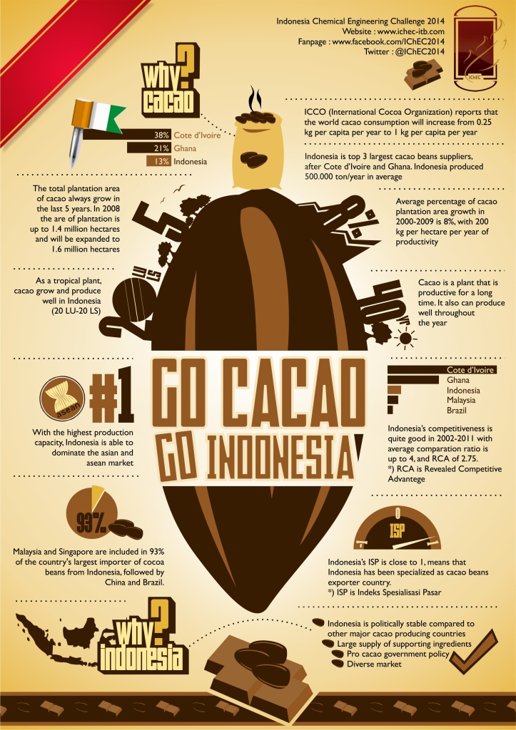 Go Cacao Go Indonesia for IChEC 2014